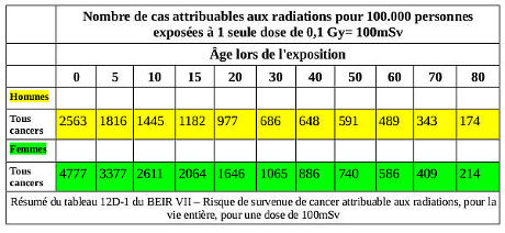 Risque de survenue de cancer attribuable aux radiations, pour la vie entière, pour une dose de 100mSv